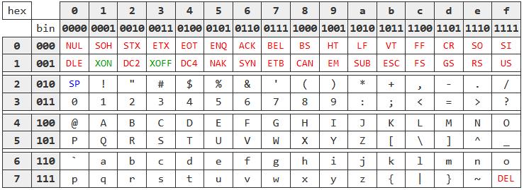 1967 ASCII table