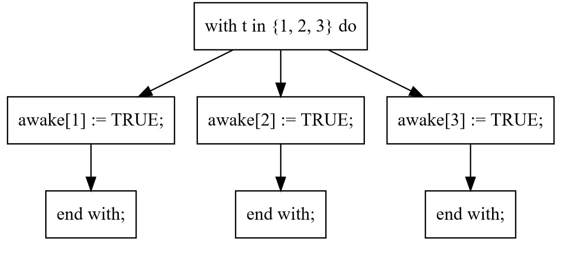 with branching timelines